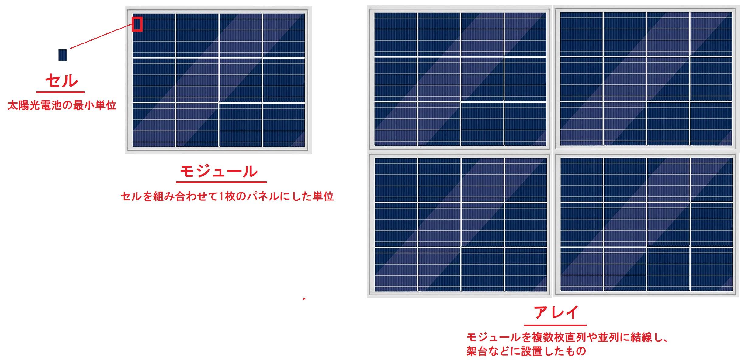 ソーラーパネル説明