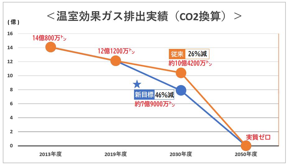温室効果ガス排出実績