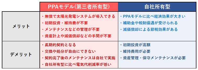 PPAモデル(第三者所有型)自社所有型のメリットデメリット
